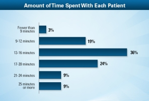 From Medscape Survey of Family Physicians 2013